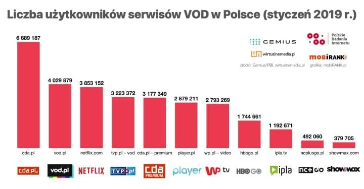 Kiedy będą otwarte kina? VOD w Polsce